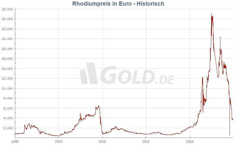 Historischer Rhodiumpreis