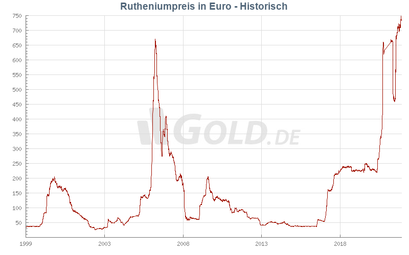Historischer Ruthenium in Euro