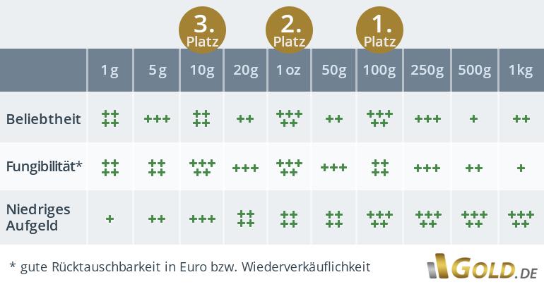 Goldbarren im Vergleich (1 g, 5 g, 10 g, 1 oz, 100 g, 250 g, 1 kg) nach Beliebtheit, Fungibilität und Aufgeld