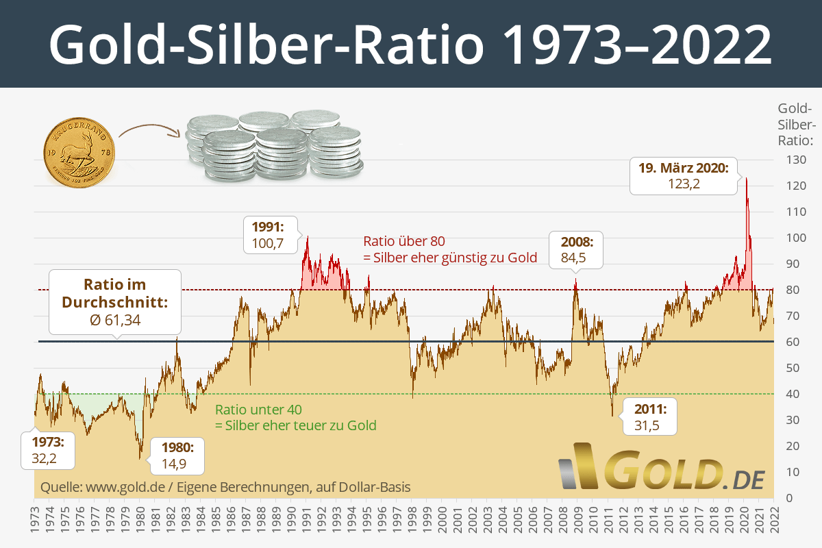 Gold-Silber-Ratio-Chart 5 Jahre