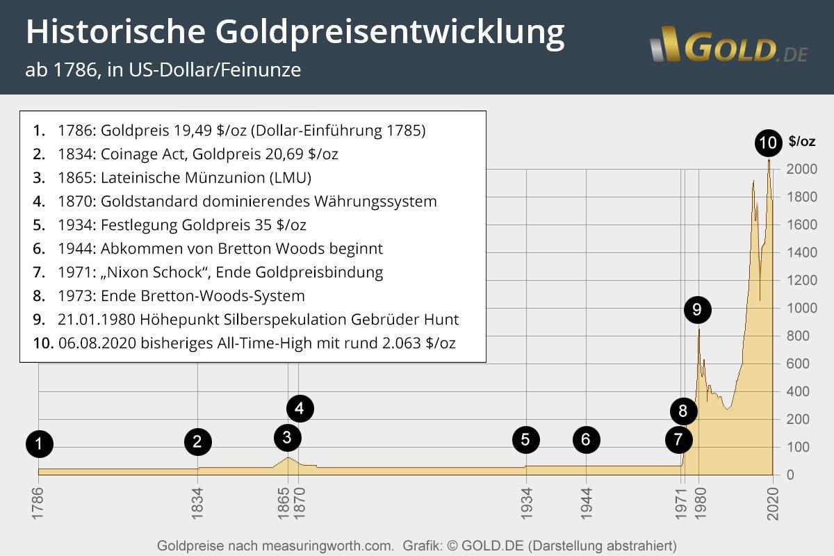 Goldpreisentwicklung 2018 In Euro Dollar