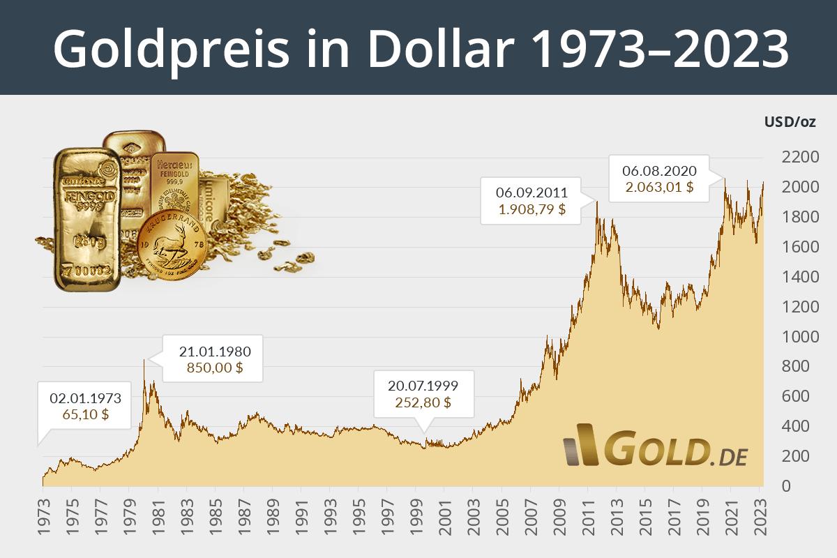 Dollar Kursverlauf