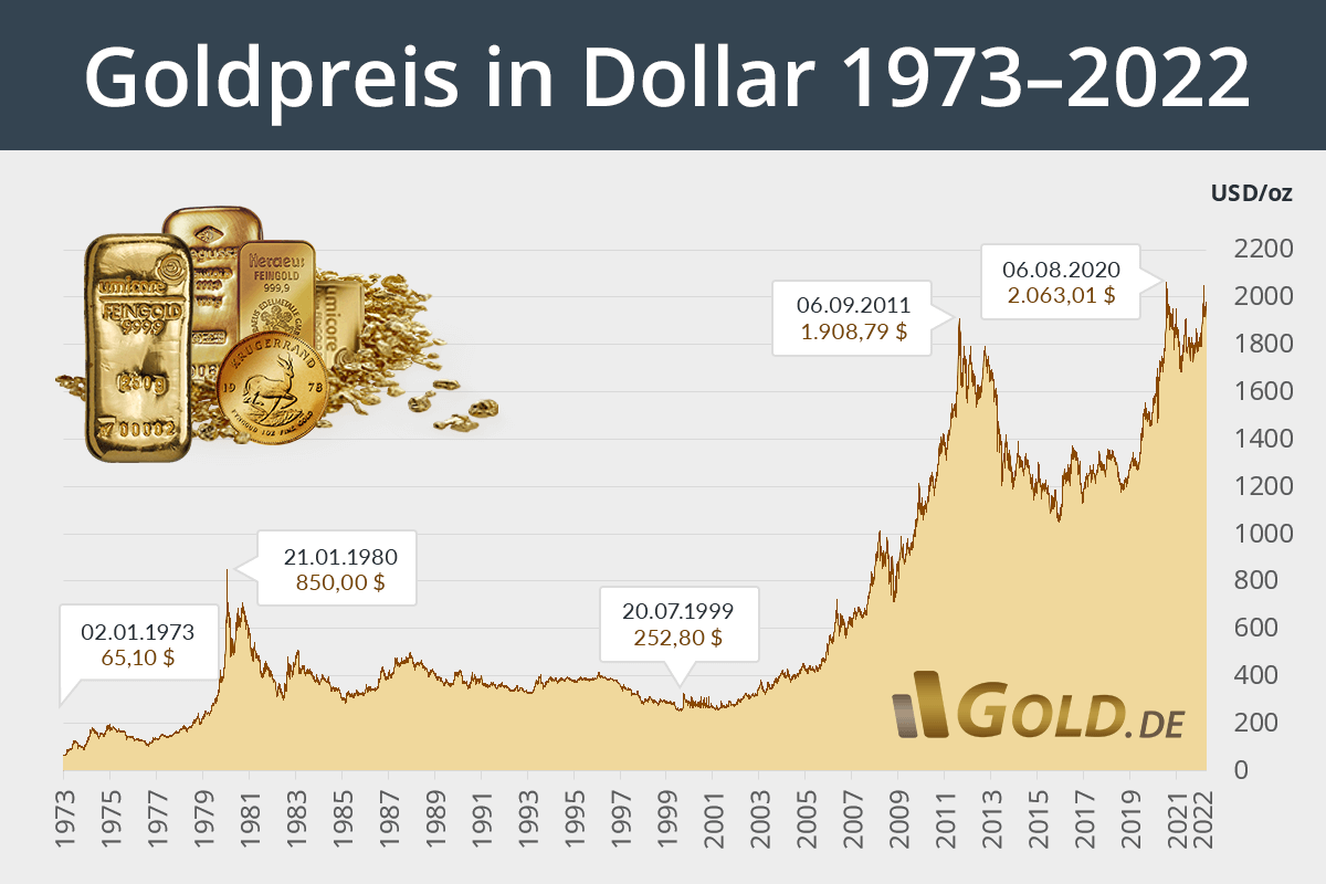 Aktuelle Dollar Kurs