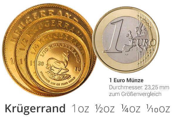 Goldpreis für Krügerrand Stückelungen