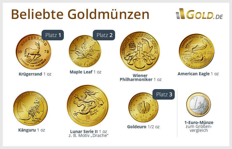 Goldmünzen Kaufen Vergleiche Preise Mit Der Nr1 Goldde