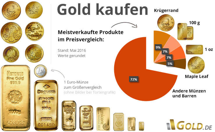 Goldkauf Gold Kaufen Athletbook