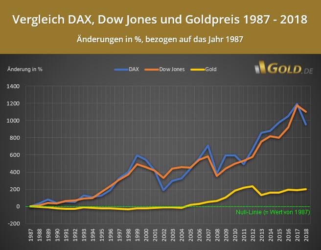 Geld anlegen: Dax, Dow Jones oder Gold?