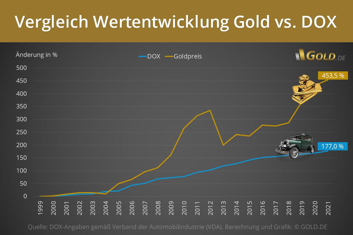 Gold im Vergleich mit Oldtimer-Index DOX