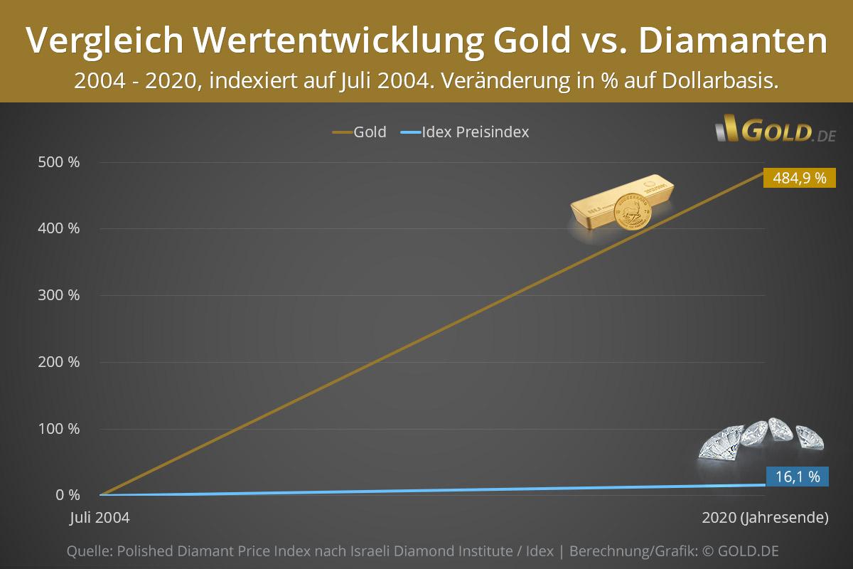 Preisentwicklung Diamanten