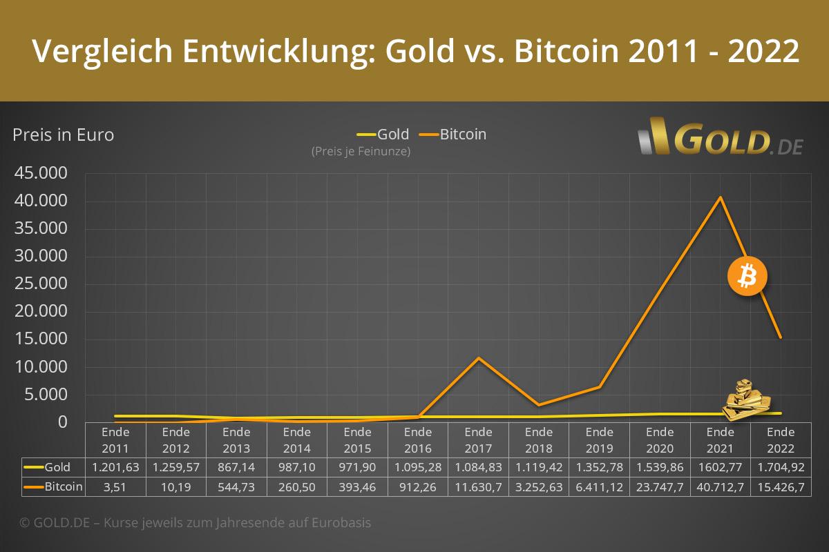 Vergleich Bitcoinkurs Goldpreis