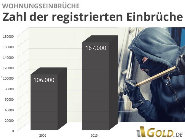 Statistik Wohnungseinbrüche in Deutschland