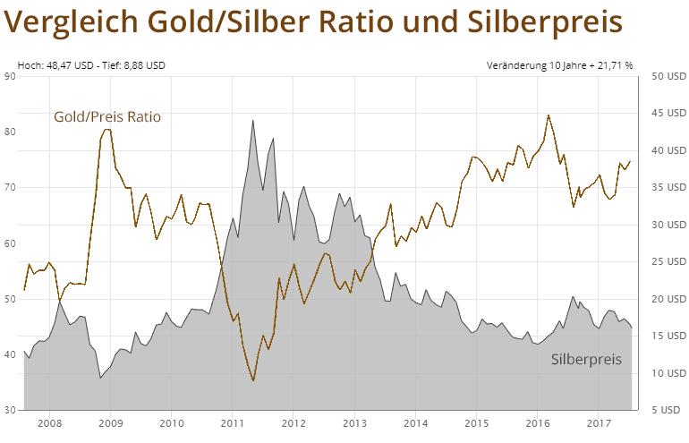 Vergleich Silberpreis in Dollar (USD) mit Gold/Silber-Ratio 10 Jahre
