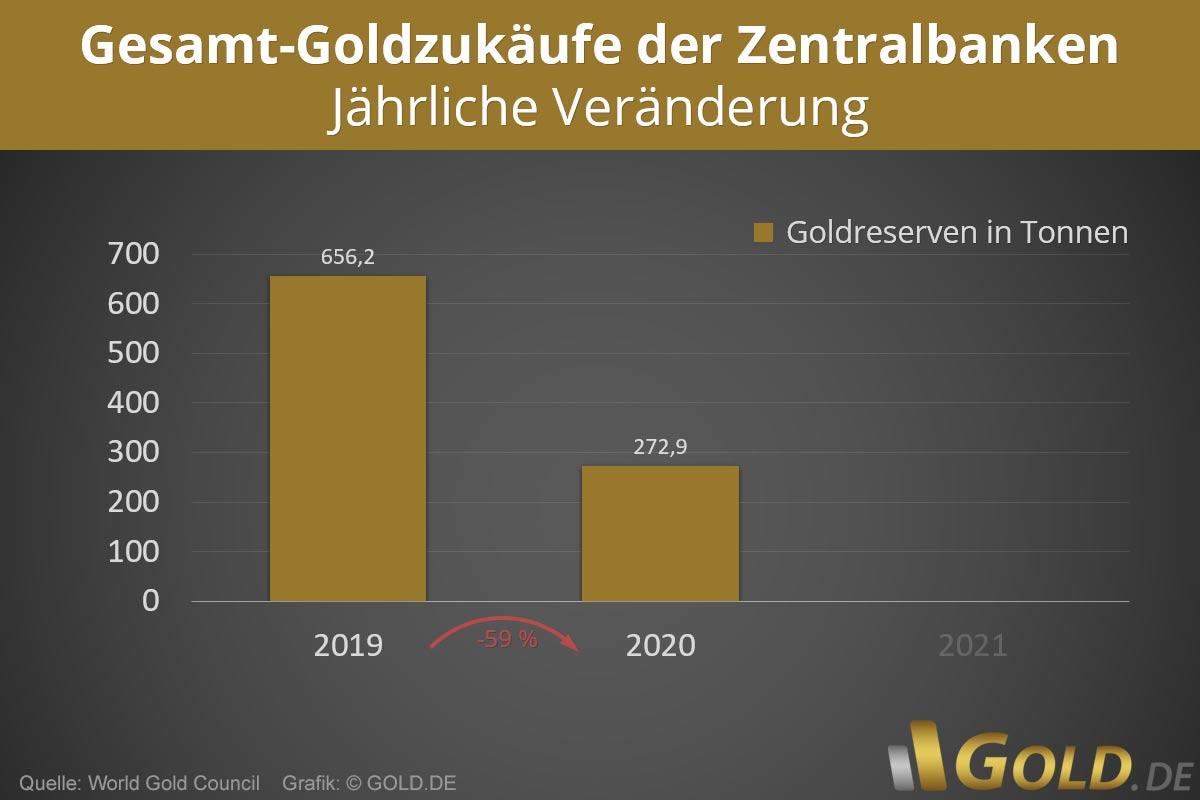 Entwicklung Gesamt-Goldzukäufe der Zentralbanken - jährliche Veränderung