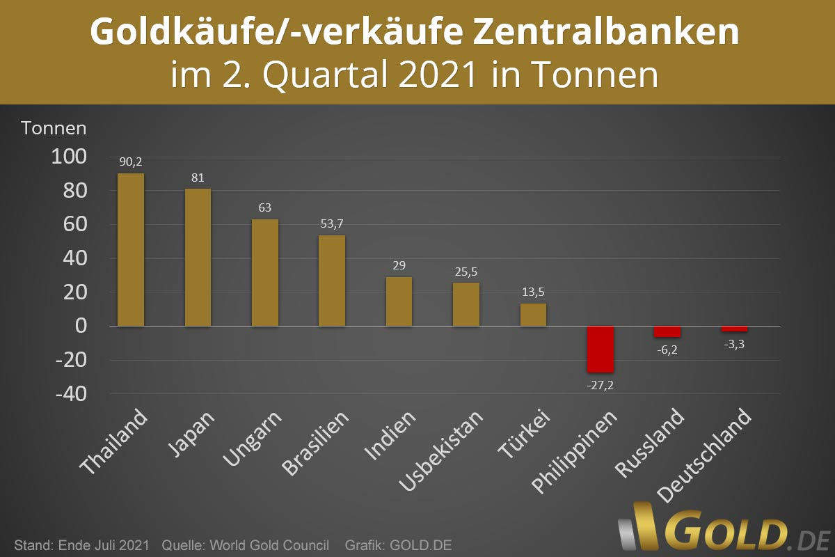Aktuelle Goldreserven weltweit – Stand Ende Juli 2021
