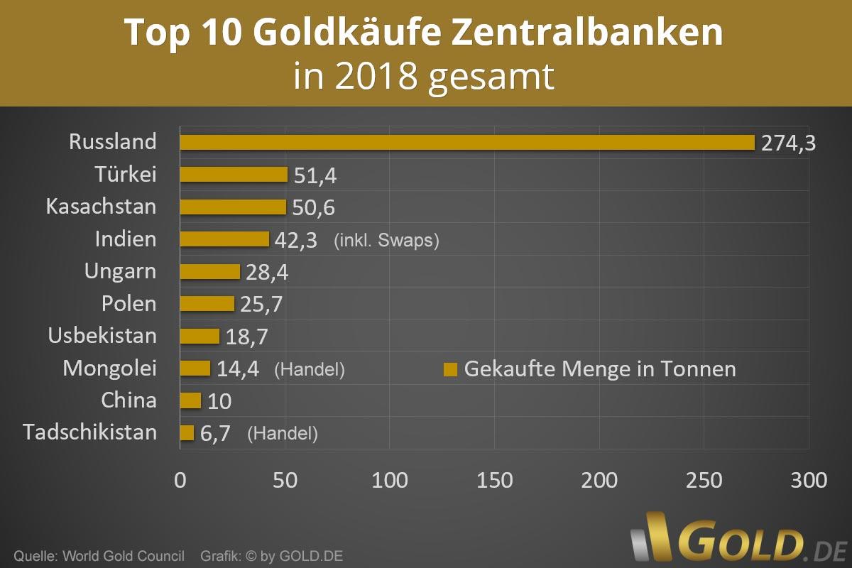 Goldkäufe Zentralbanken 2018