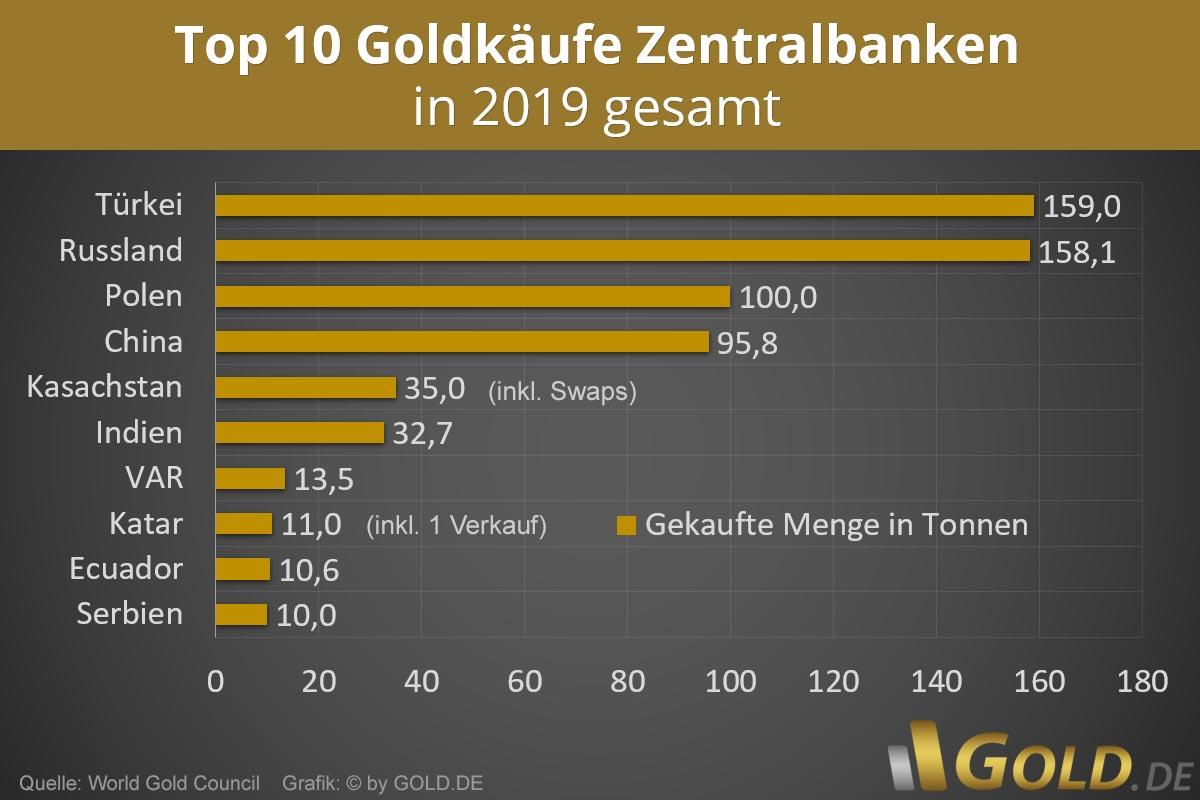 Goldkäufe Zentralbanken 2019
