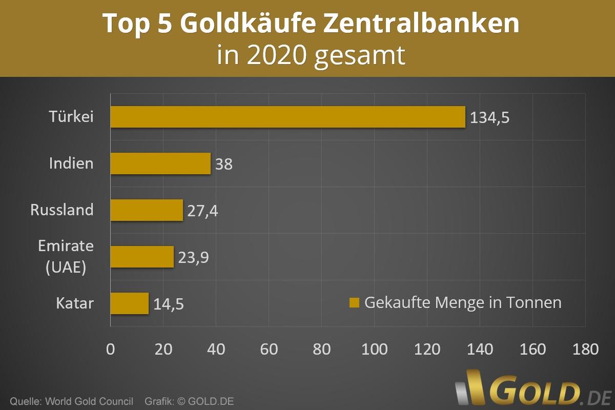Goldkäufe Zentralbanken 2020