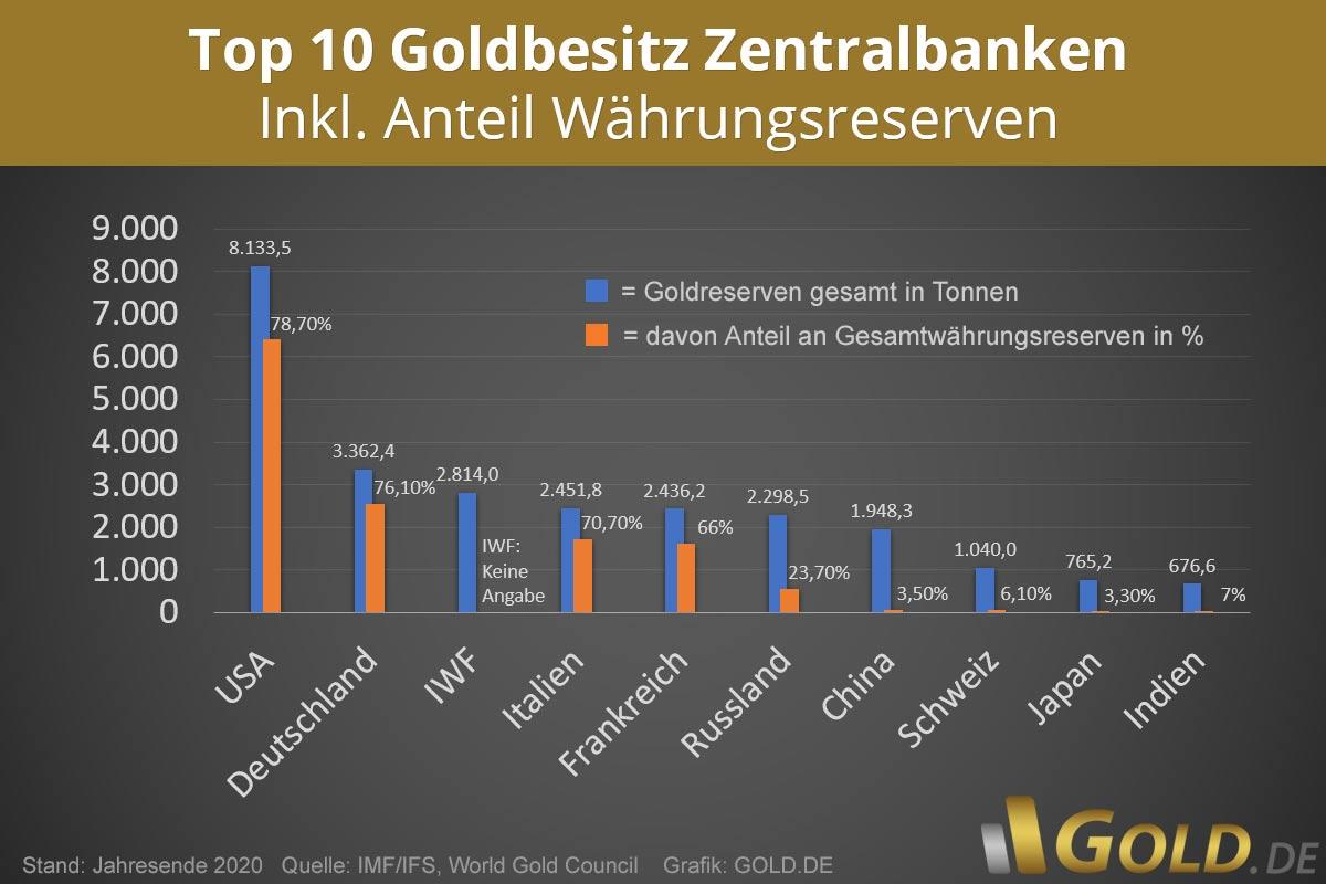Aktuelle Goldreserven weltweit