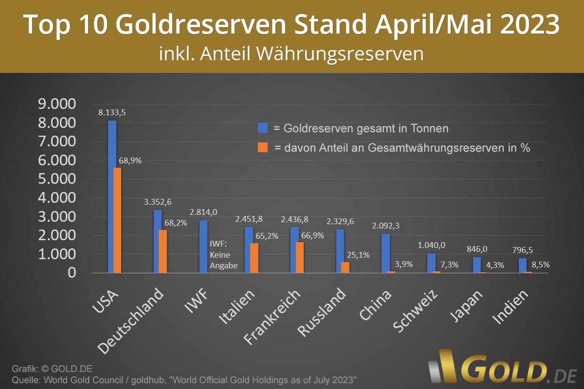 Goldreserven Zentralbanken aktuell
