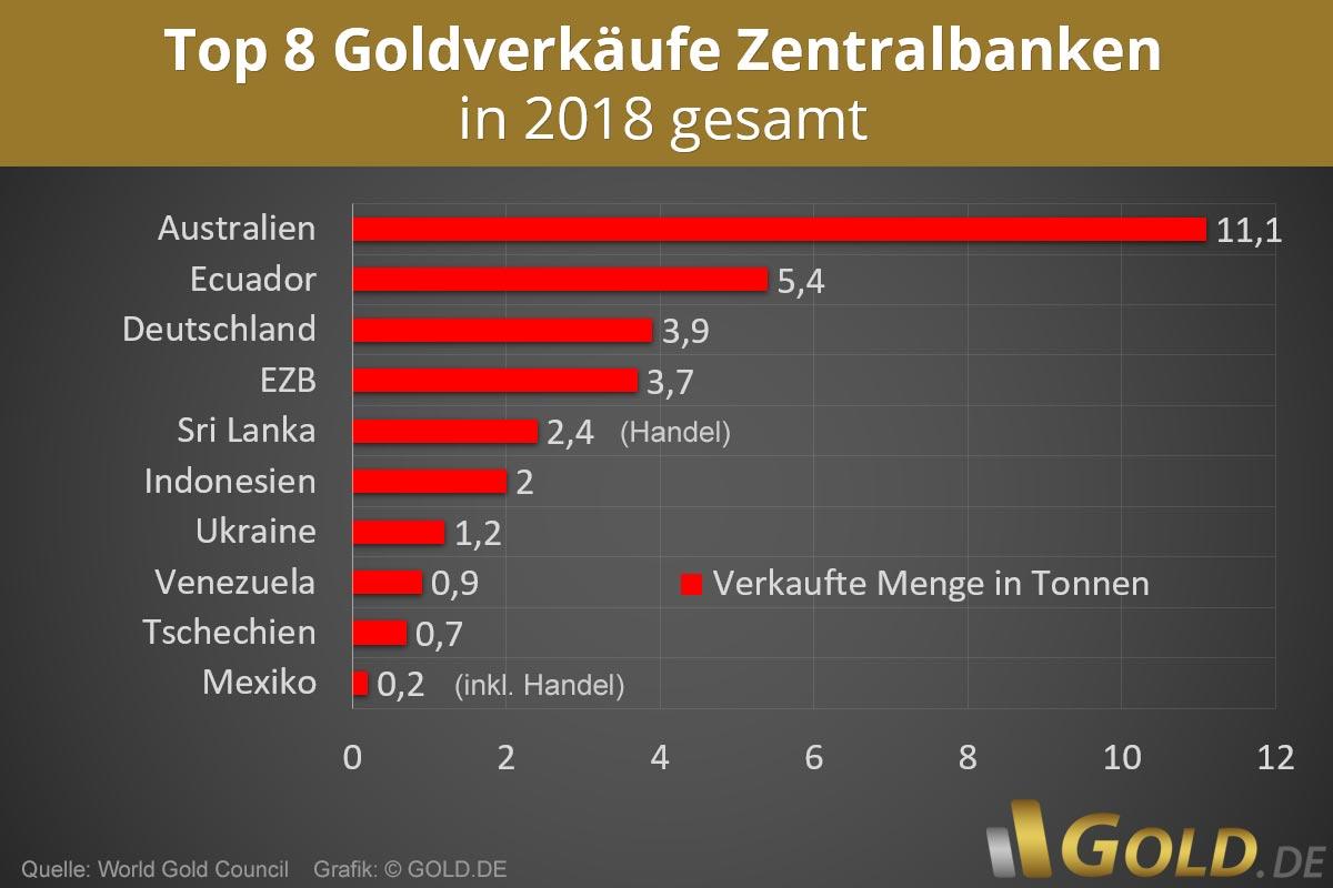 Goldverkäufe Zentralbanken 2018