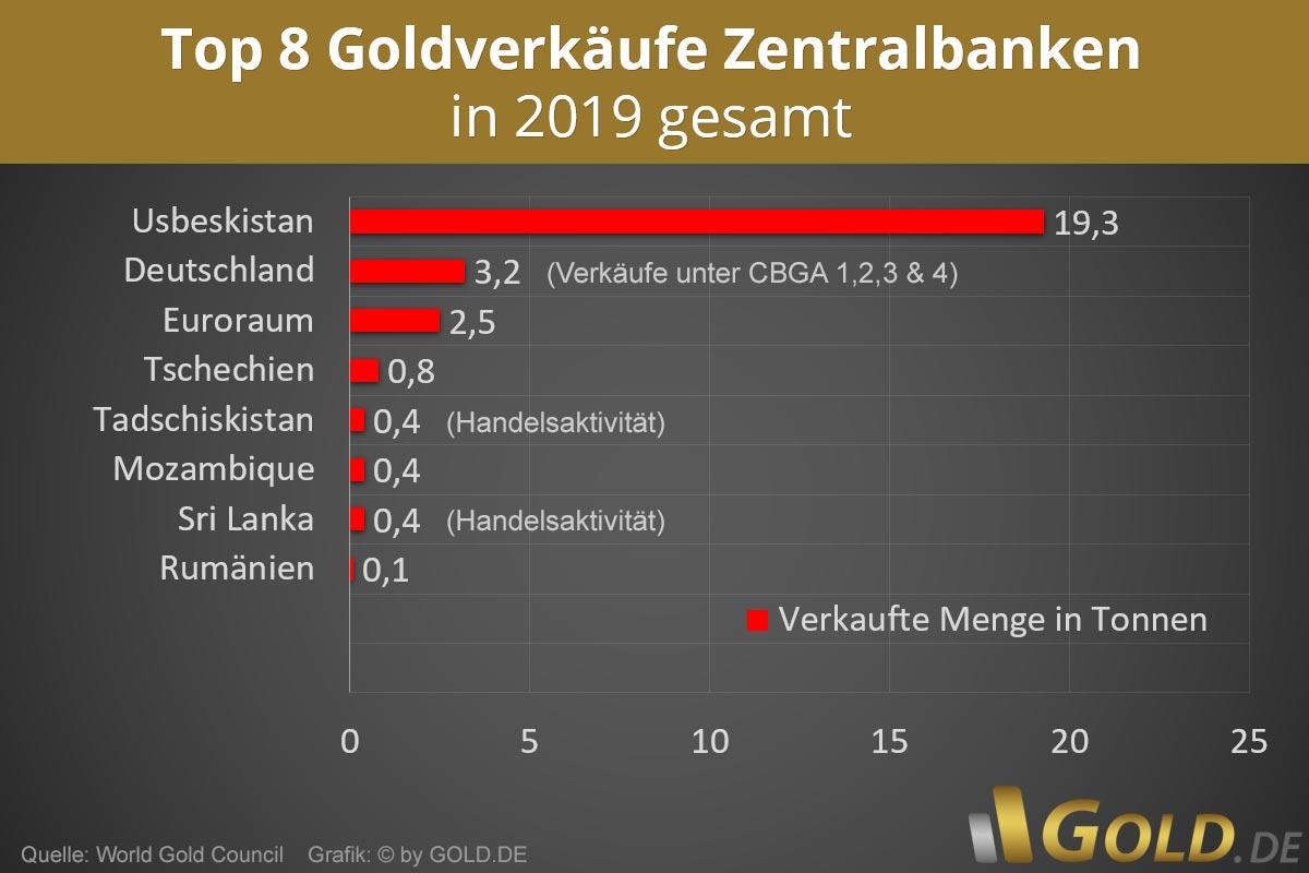 Goldverkäufe Zentralbanken 2019