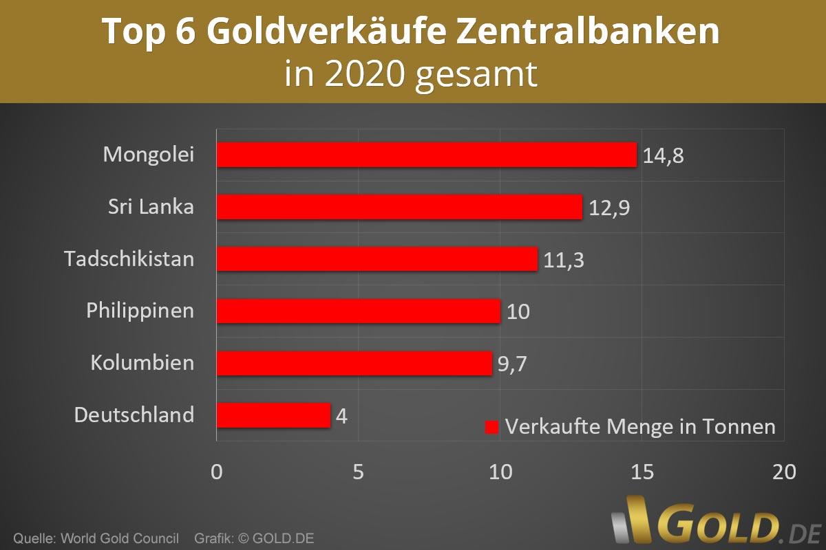 Goldverkäufe Zentralbanken 2020