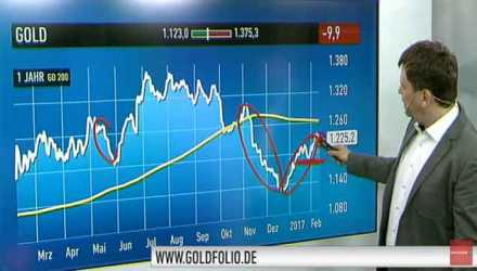 Video: Gold bitte kein Rücksetzer mehr unter 1.180 US-Dollar Thumb