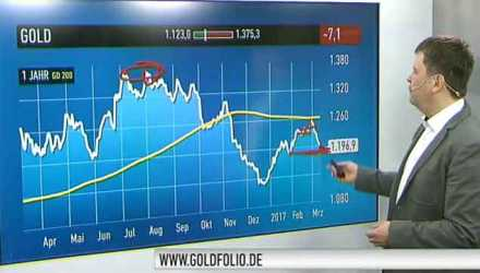 Video: Goldpreis - geht es noch tiefer? Thumb