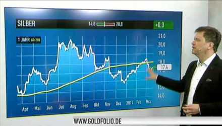 Video: Gold Anlage-Tipps Thumb